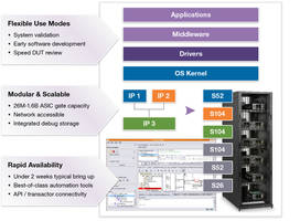Synopsys Ships More Than 3,000 HAPS-80 Prototyping Systems