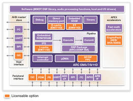 Synopsys DesignWare ARC Data Fusion IP Subsystem Incorporated by Himax in Their Artificial Intelligence WiseEye ASIC