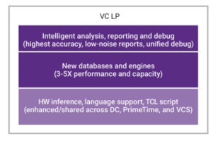 New VC LP Solution for Low-power Signoff and Static Verification