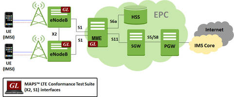 New MAPS LTE Conformance Test Suite Designed with 50+ Test Cases as per 3GPP TS 36.413 and TS 36.423 Specifications