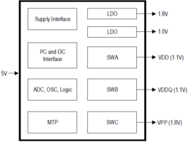 New IDT P8911 Provides High Performance and Density Which Reduces Overall System Power