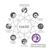 New CoLOS OEE Software Enables 10-15% Gains in Production Efficiency