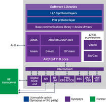 New ARC Communications IP Subsystem Includes SPI and GPIO for RF Control and UARTs
