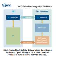 New TC8 Test Cases Complement AUTOSAR Test Suite for TCP/IP