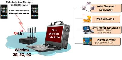 Portable End-to-End Wireless Simulation Solution