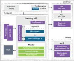 New JEDEC DDR5 Verification IP Uses Next-generation Native SystemVerilog UVM Architecture