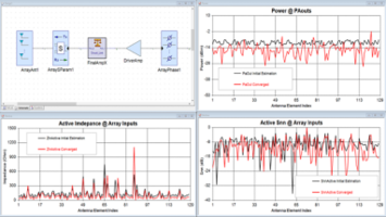 New Software Enables Phased Array Designers to Conduct Accurate Beamforming Simulations