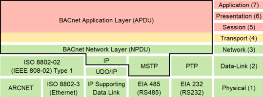 New CAS BACnet Stack Supports DS-COVP-B and DS-COVM-A/DS-COVM-B