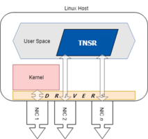 New TNSR Software Uses VPP for its Data Plane and FRR for its Control Plane