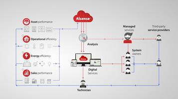 New Alsense IoT Food Retail Services Provide Customers with Continued Improvements Based on Real-time Feedback
