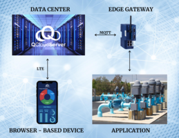 New QCS IIoT System Connects with User-supplied Edge Systems Supporting MQTT