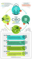 New CIBO Impact Help Farmers Generate and Sell Carbon Credits