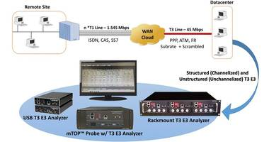 GL Announces T3 E3 Testing for Channelized & Unchannelized Analysis & Emulation