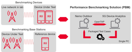 New 5G Performance Benchmarking Solution Evaluates 5G Base Station Using Reference 5G Device