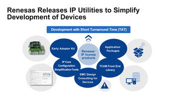 New IP Utilities Include Application Packages and Evaluation Kits