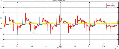 New AI Software with Fault Prediction and Diagnostic Capabilities