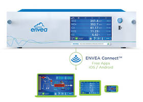 New Multi-gas Analyzer for Measuring Combustion Exhaust Gases from Boiler
