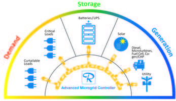 New Microgrid Control Solution Optimizes Load and Generation Sources