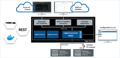 New edgeConnector 840D Software Can Access SINUMERIK 840D Solution Line and Power Line Controls