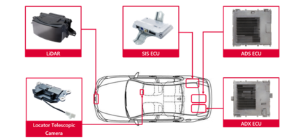 New Driver Assistance Products Help Drivers Safely Operate Vehicles in Driving Scenarios