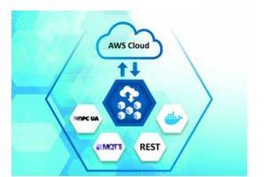 New AWS Quick Start Support Container Technology