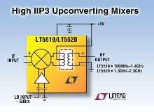 Upconverting Mixers integrate RF transformer.