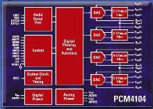 Multi-Channel DAC is suited for audio applications.