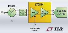 Amplifier drives high sampling rate A/D converters.