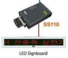 Serial-Device Server enables remote LED-signboard control.