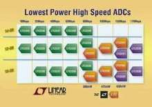 Analog-to-Digital Converters range from 10-170 Msps.