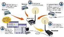 Wireless System enables real-time environmental monitoring.