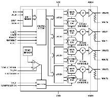Quad-Channel Voltage/Current DAC can drive over 200 V.