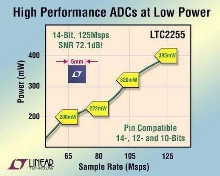 Wideband ADC consumes 395 mW of power.