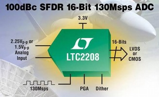 Analog-to-Digital Converter optimizes receiver performance.