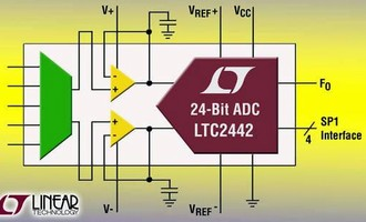 Analog-to-Digital Converter offers output rates to 8 kHz.