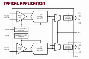 Analog-to-Digital Converters suit software defined radios.