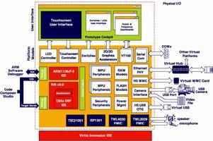 Virtual Platform completely simulates OMAP2430 processor.