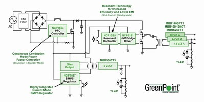ON Semiconductor Introduces its Fourth GreenPoint(TM) Power Supply Reference Design - Again Delivering Profound Energy Efficiency