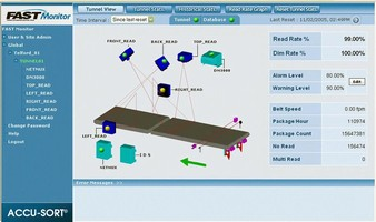 Software discovers potential problems in sortation systems.