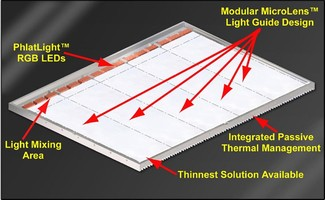 Global Lighting Technologies and Luminus Devices Introduce Modular LED-Based Edge-Lighting for Large Screen LCD TVs