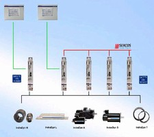Automation System suits single and multi-axis applications.