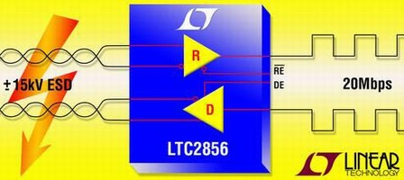 RS485/422 Transceivers operate up to 20 MBps or 250 Kbps.