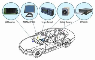 Video Recorders are used for mobile security applications.