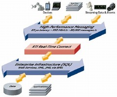 Software integrates enterprise and real-time applications.