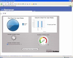 Thermo Fisher Scientific Adds Dashboards to Enterprise Reporting Tool