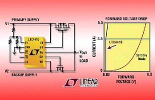 Power Controllers drive P-channel MOSFETs.