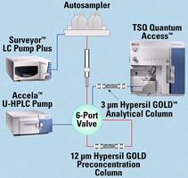 LC-MS/MS Solution enables turnkey water analysis.