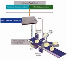 Comtrol's Edgeware(TM) Leads the Way in RFID Integration Innovation - RFID Edge Controller - Now with DualConnectPlus(TM) Technology