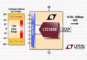 Analog-to-Digital Converter offers ±30 V fault protection.