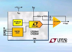 Digital-to-Analog Converters feature 1 µsec settling time.